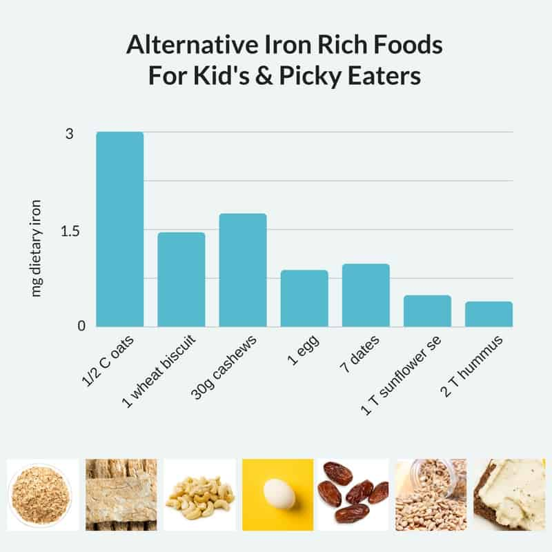 Alternative Iron Rich Foods For Kids and Picky Eaters