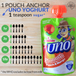 Infographic showing the sugar content of anchor uno compared to the World Health Organisation Sugar Guidelines for children