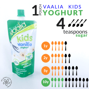 Infographic showing how much sugar in vaalia kids yoghurt compared to the World Health Organisation Sugar Guidelines for children