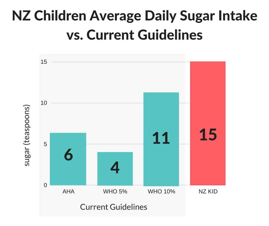 NZ Children Average Daily Sugar Intake vs. Current Guidelines (1)
