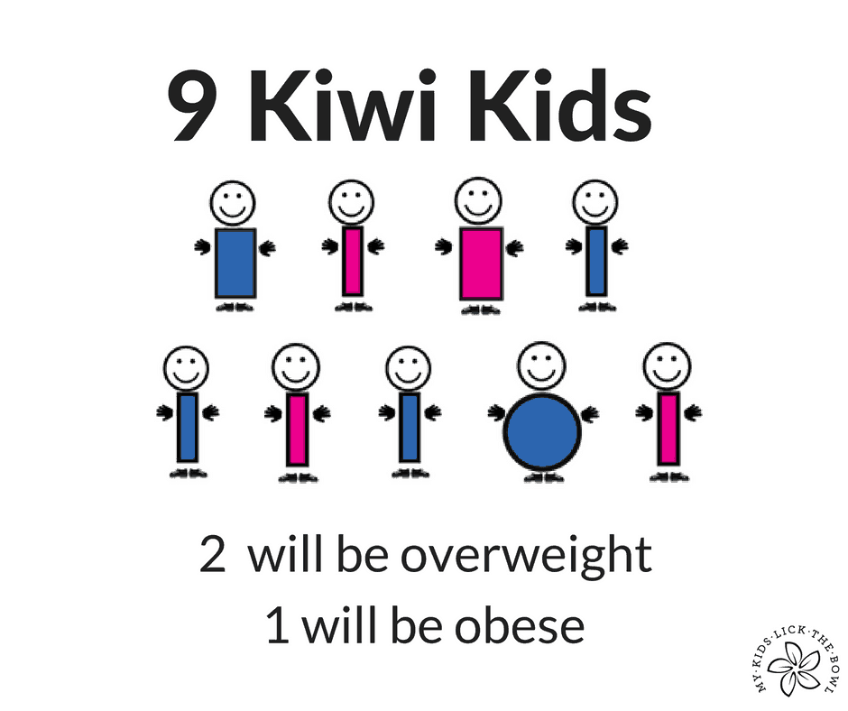 New Zealand Obesity Rates in Children
