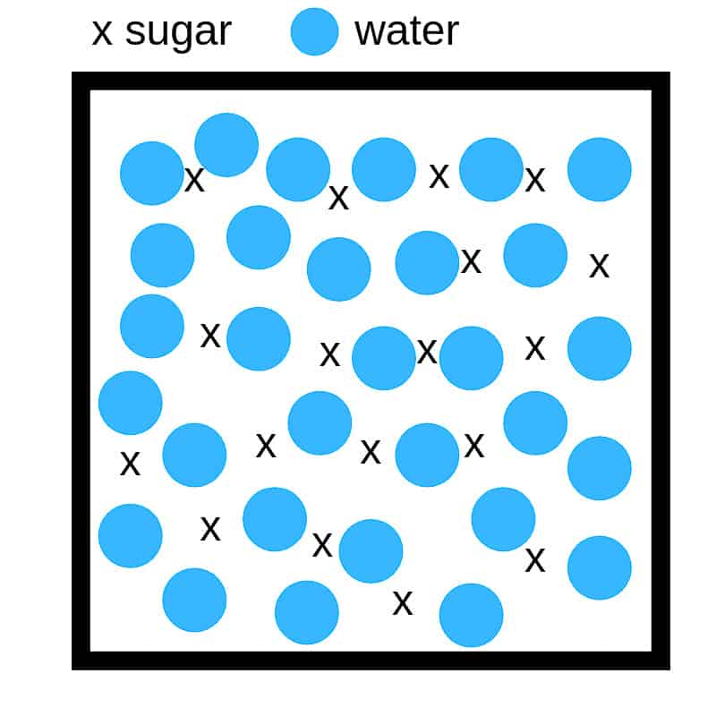 sugar water density experiment graphic