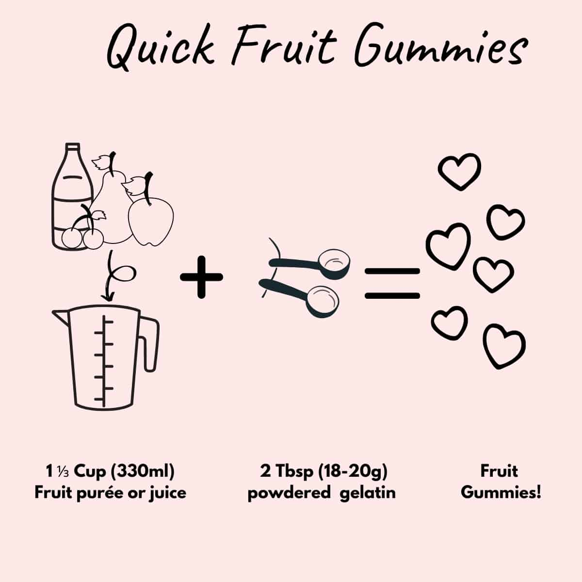 Infographic showing fruit (330ml) + gelatin (2Tbsp) = fruit gummies